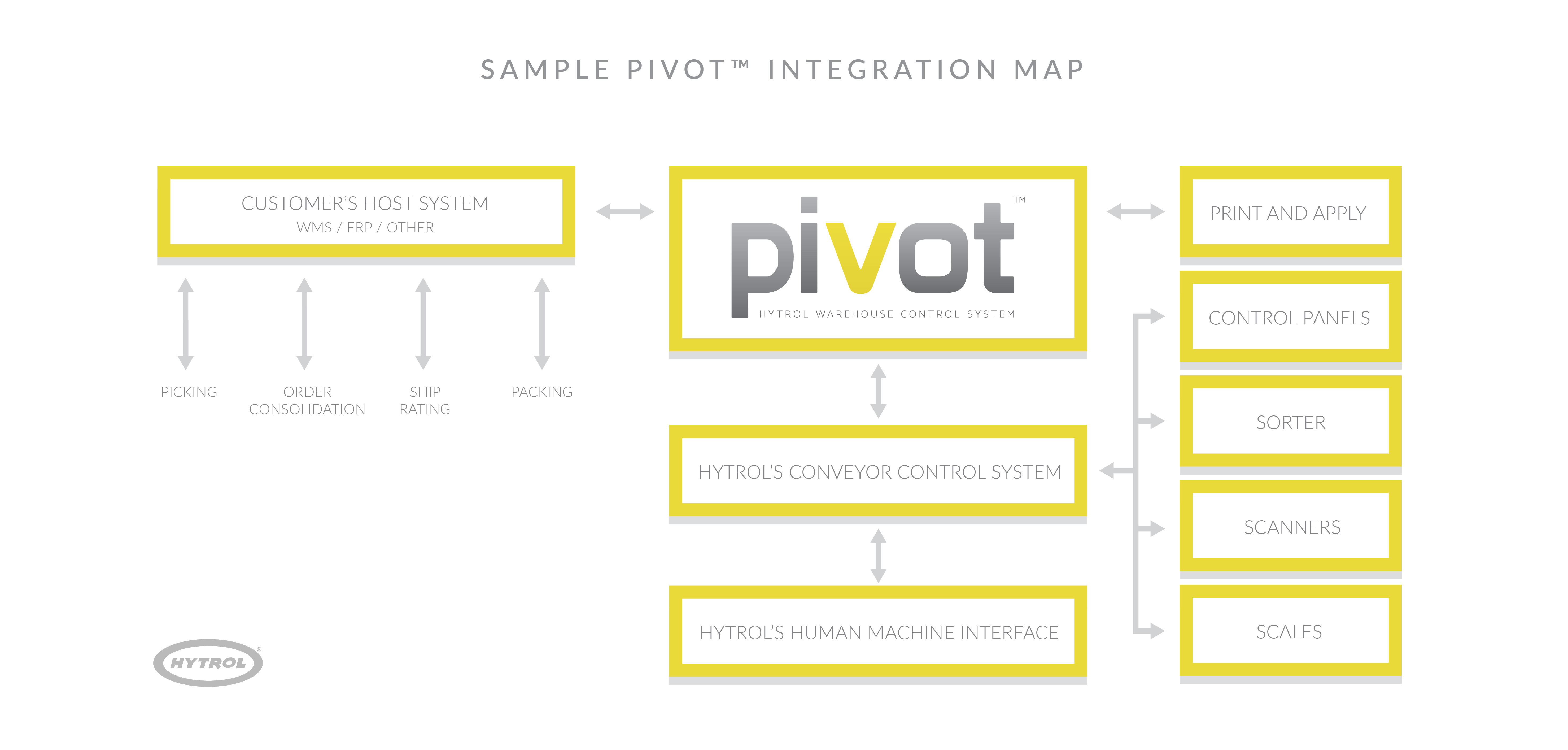 See how Pivot can work for you.